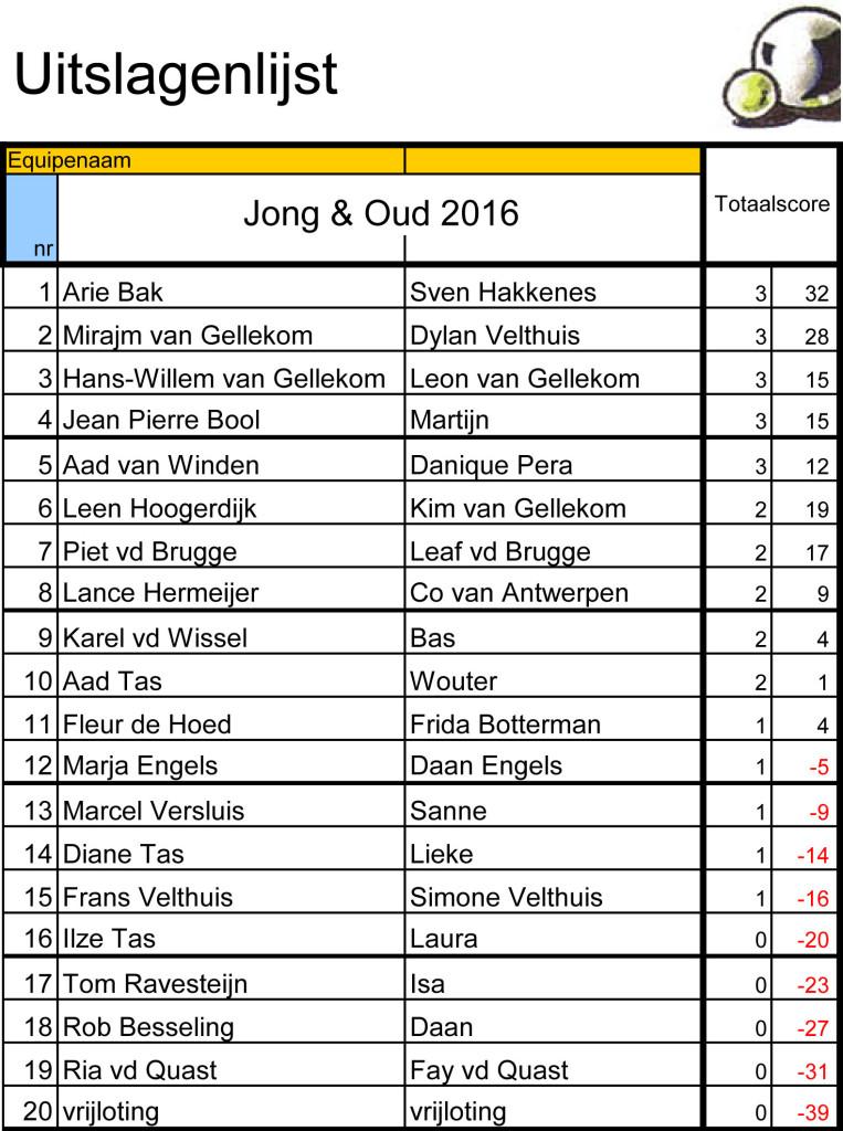 JongOud2015